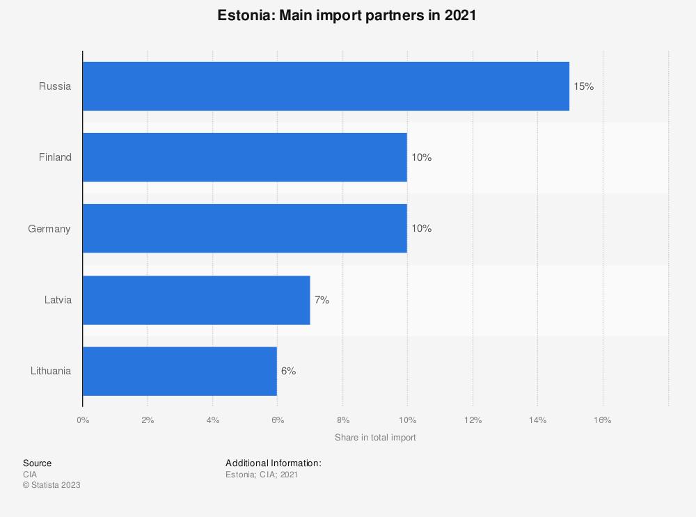 Statistic: Estonia: Main import partners in 2017 | Statista