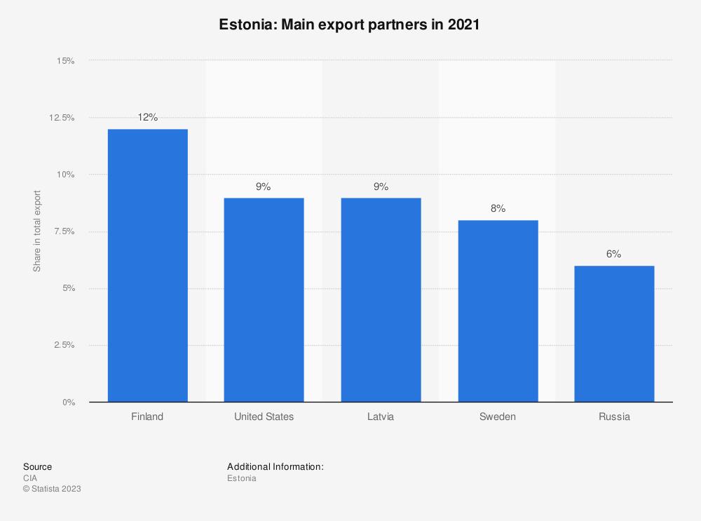 Statistic: Estonia: Main export partners in 2017 | Statista