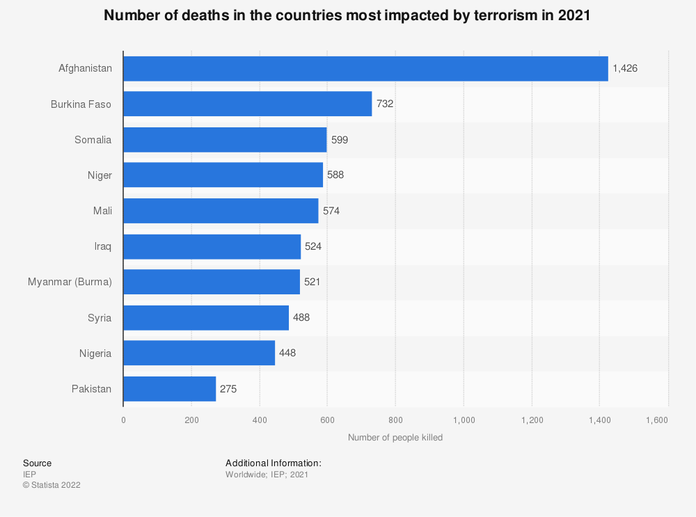 Statistic: Number of deaths in the countries most impacted by terrorism in 2017 | Statista