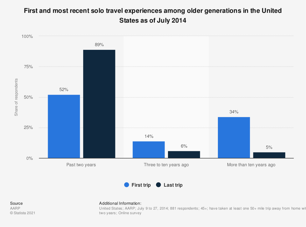 Statistic: First and most recent solo travel experiences among older generations in the United States as of July 2014 | Statista