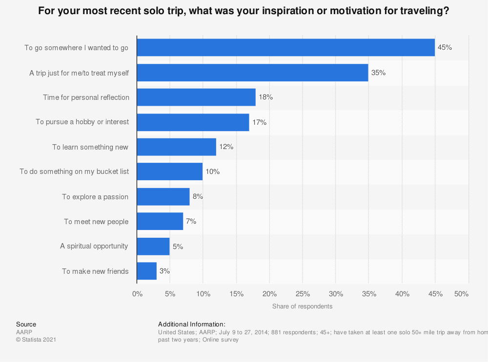Statistic: For your most recent solo trip, what was your inspiration or motivation for traveling? | Statista