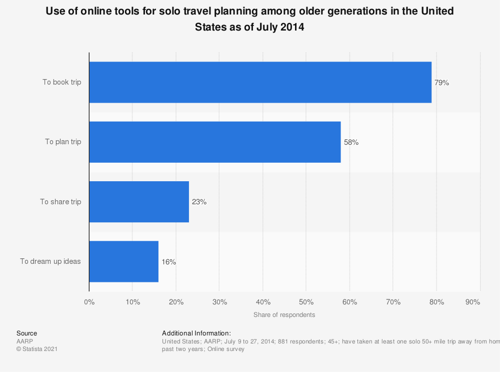 Statistic: Use of online tools for solo travel planning among older generations in the United States as of July 2014 | Statista
