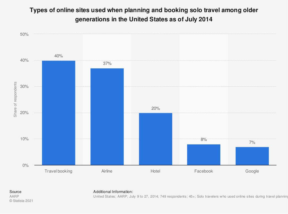 Statistic: Types of online sites used when planning and booking solo travel among older generations in the United States as of July 2014 | Statista