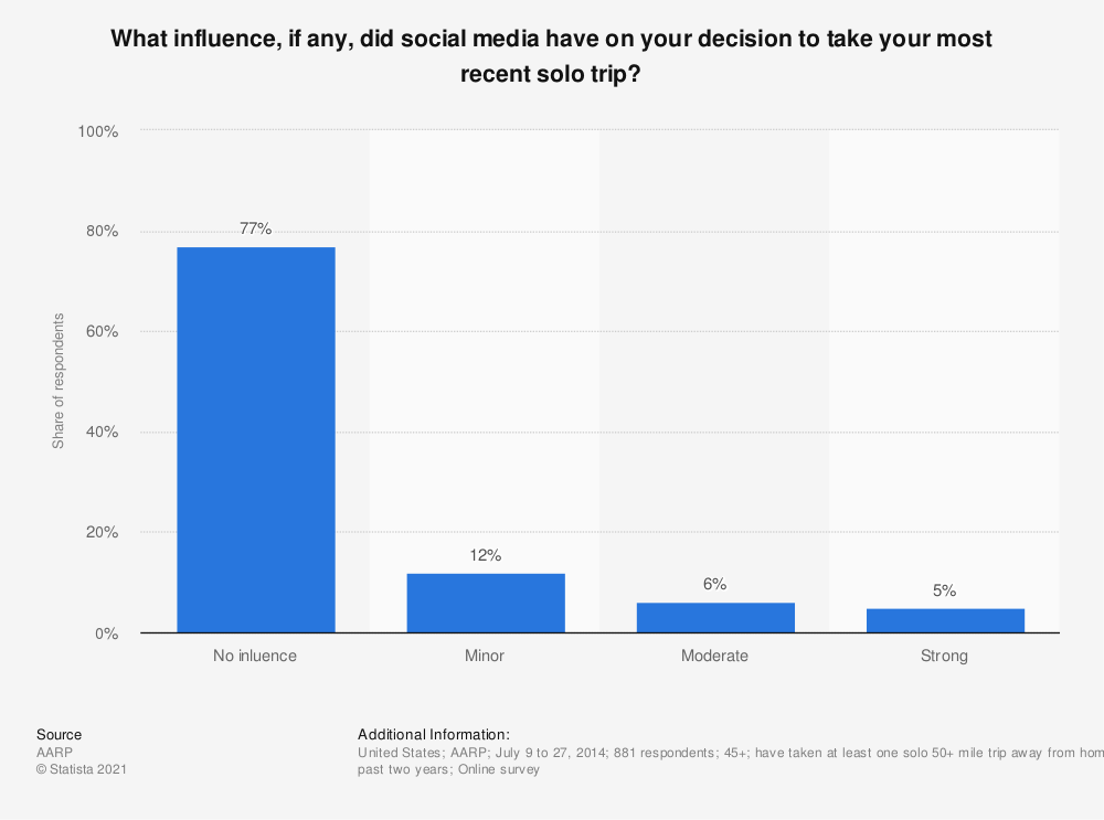 Statistic: What influence, if any, did social media have on your decision to take your most recent solo trip? | Statista
