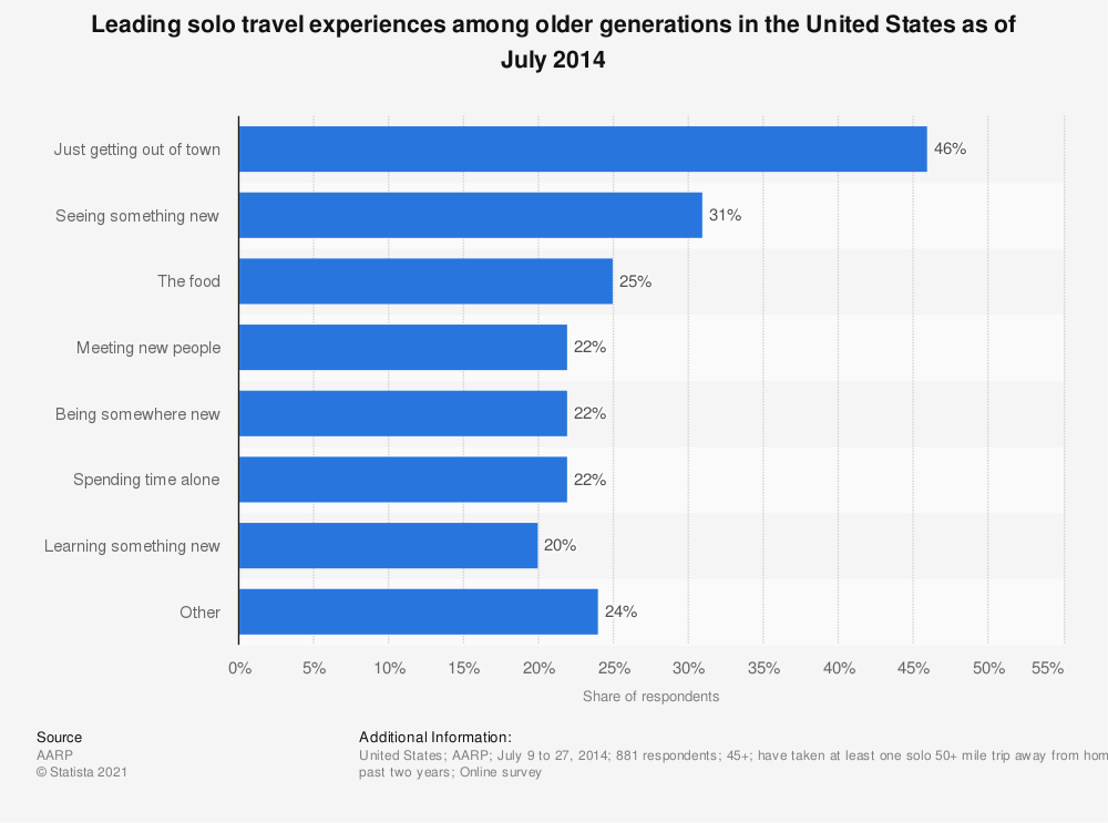 Statistic: Leading solo travel experiences among older generations in the United States as of July 2014 | Statista