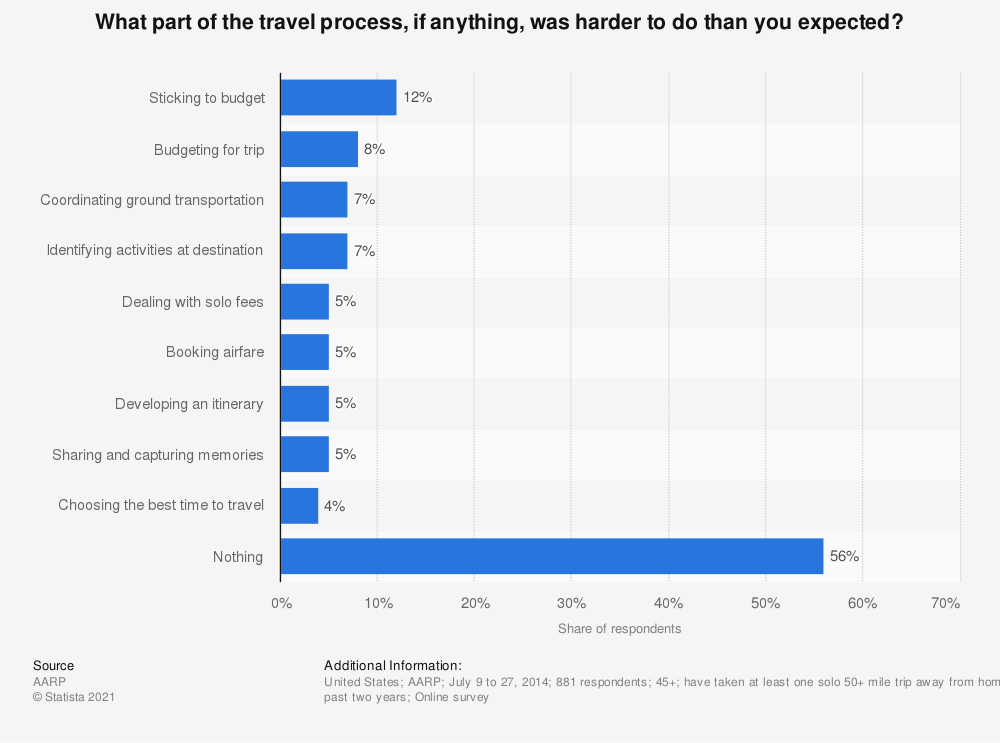 Statistic: What part of the travel process, if anything, was harder to do than you expected? | Statista