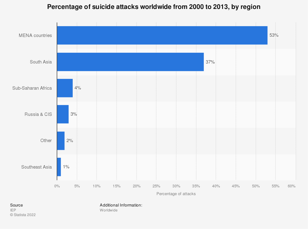 Statistic: Percentage of suicide attacks worldwide from 2000 to 2013, by region | Statista