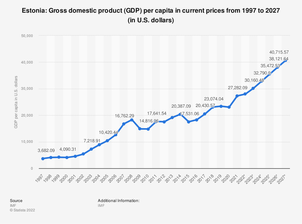 Statistic: Estonia: Gross domestic product (GDP) per capita in current prices from 2014 to 2024 (in U.S. dollars) | Statista