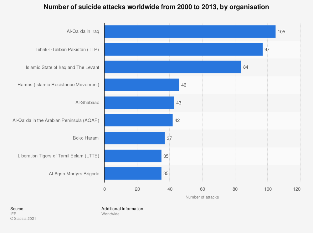 Statistic: Number of suicide attacks worldwide from 2000 to 2013, by organisation | Statista