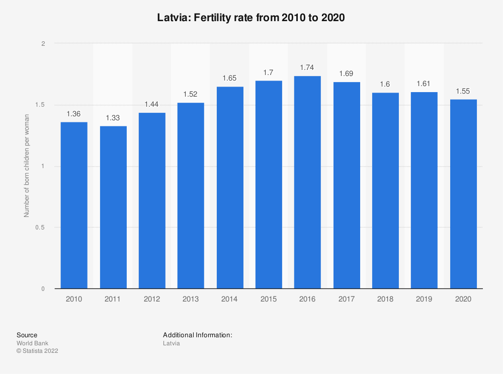 Statistic: Latvia: Fertility rate from 2008 to 2018 | Statista