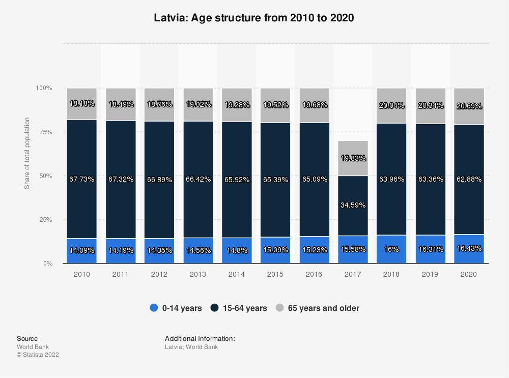 Statistic: Latvia: Age structure from 2009 to 2019 | Statista