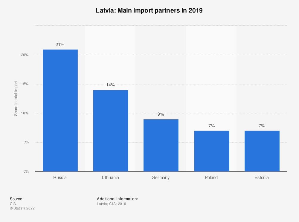 Statistic: Latvia: Main import partners in 2017   Statista