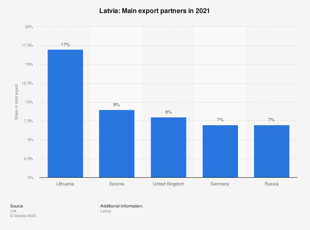 Statistic: Latvia: Main export partners in 2017 | Statista