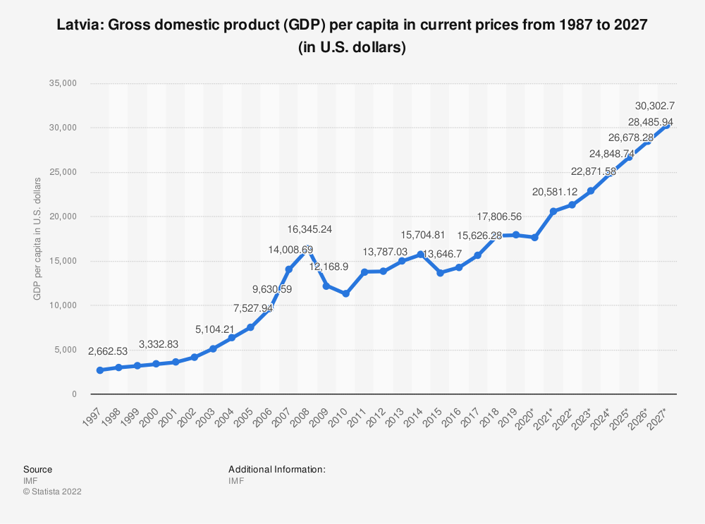 Statistic: Latvia: Gross domestic product (GDP) per capita in current prices from 1984 to 2024 (in U.S. dollars) | Statista