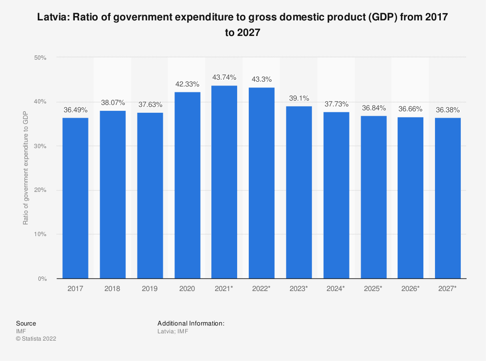 Statistic: Latvia: Ratio of government expenditure to gross domestic product (GDP) from 2014 to 2024 | Statista
