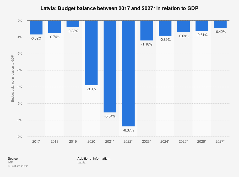 Statistic: Latvia: Budget balance between 2009 and 2021* in relation to GDP | Statista