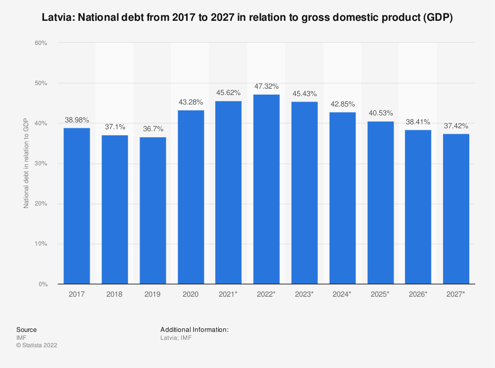 Statistic: Latvia: National debt from 2014 to 2024 in relation to gross domestic product (GDP) | Statista
