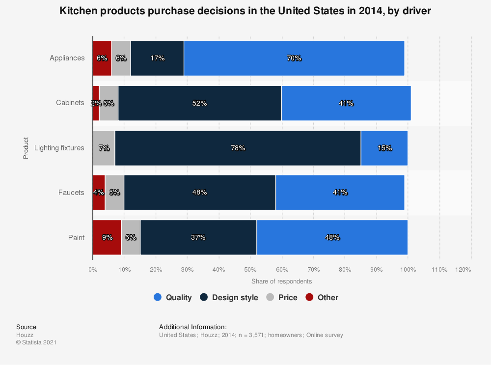 Statistic: Kitchen products purchase decisions in the United States in 2014, by driver | Statista