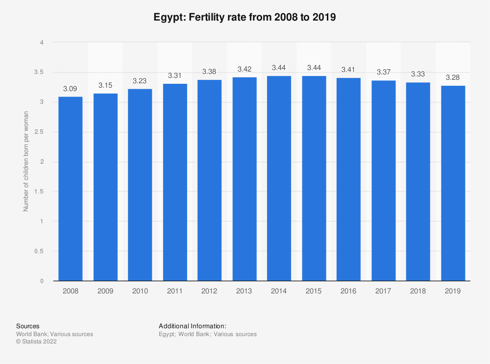 Statistic: Egypt: Fertility rate from 2007 to 2017 | Statista