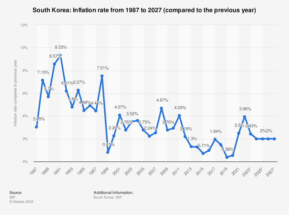 Statistic: South Korea: Inflation rate from 2014 to 2024 (compared to the previous year) | Statista