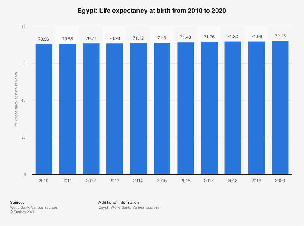 Statistic: Egypt: Life expectancy at birth from 2007 to 2017 | Statista