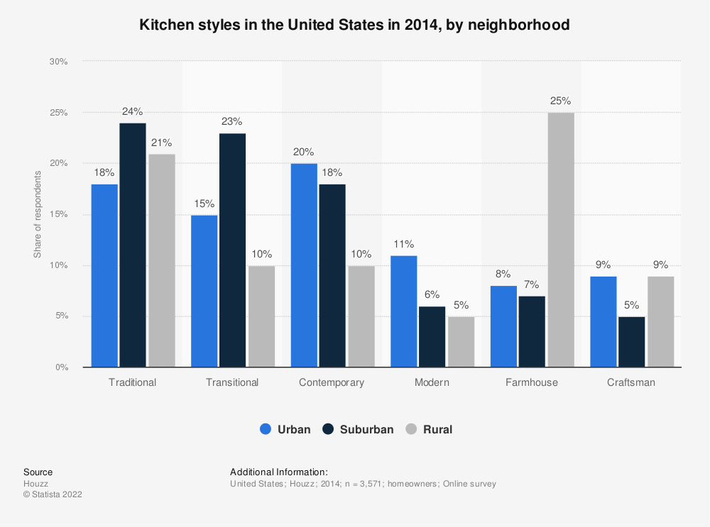 Statistic: Kitchen styles in the United States in 2014, by neighborhood | Statista