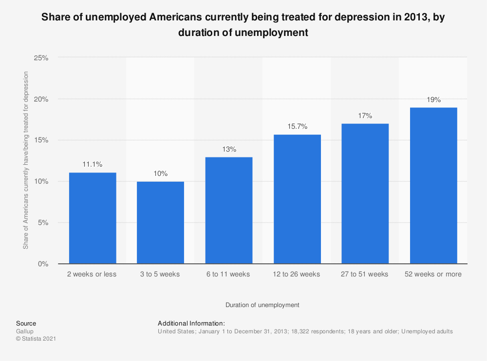 Statistic: Share of unemployed Americans currently being treated for depression in 2013, by duration of unemployment | Statista