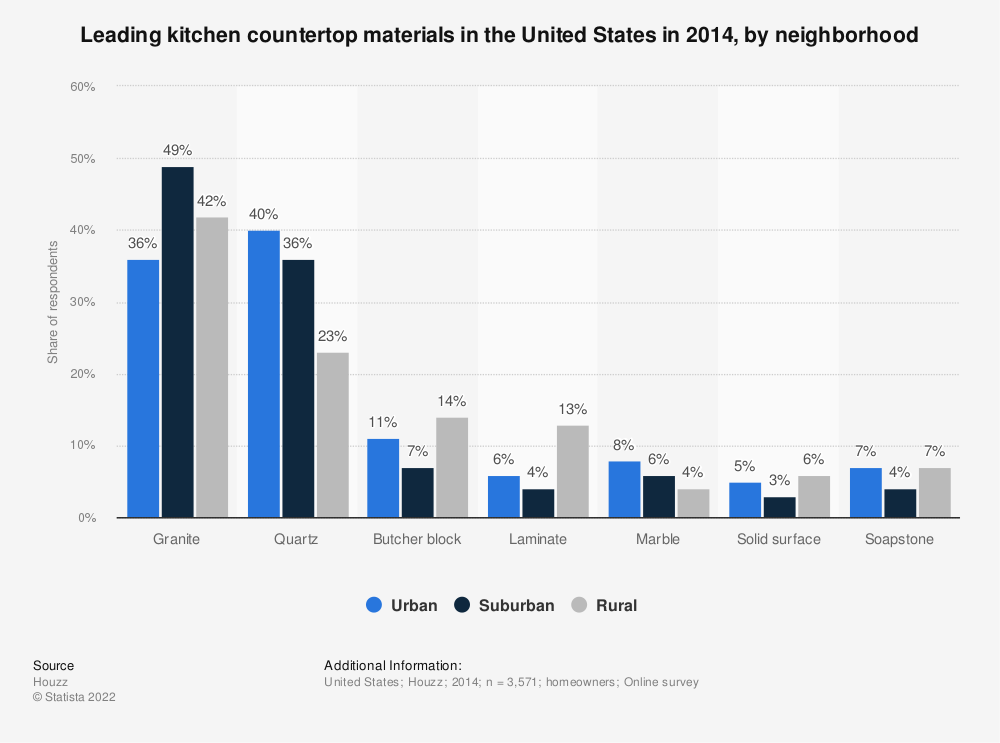 Statistic: Leading kitchen countertop materials in the United States in 2014, by neighborhood | Statista