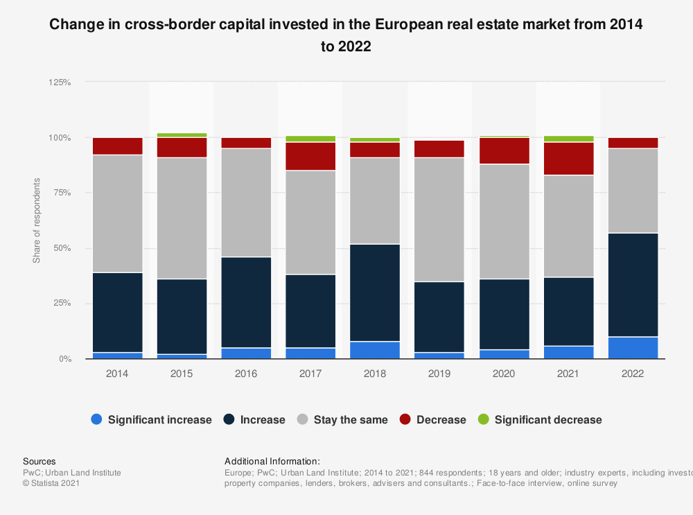 Statistic: Change in cross-border capital invested on the European real estate market from 2014 to 2019* | Statista