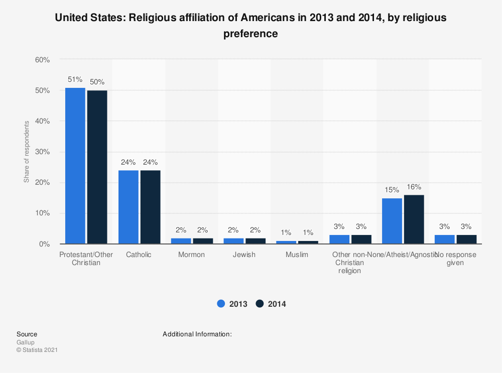 Statistic: United States: Religious affiliation of Americans in 2013 and 2014, by religious preference | Statista