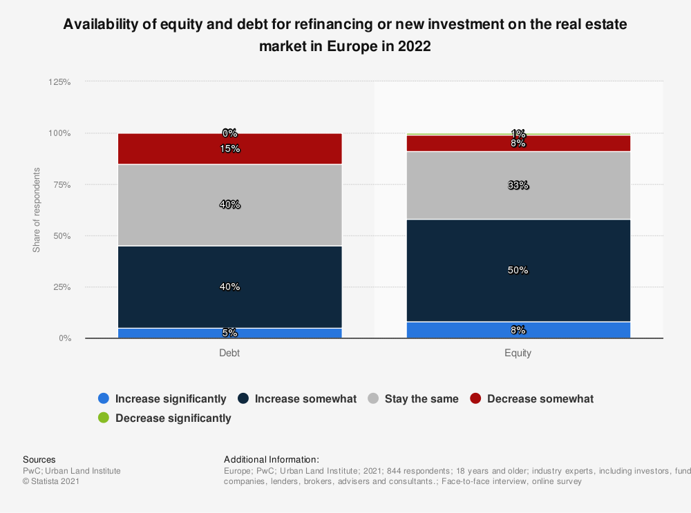 Statistic: Availability of equity and debt for refinancing or new investment on the real estate market in Europe in 2018 | Statista