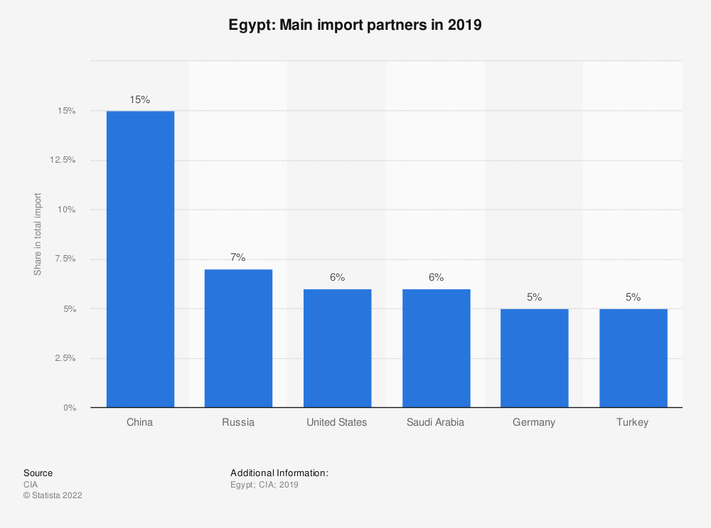 Statistic: Egypt: Main import partners in 2017 | Statista