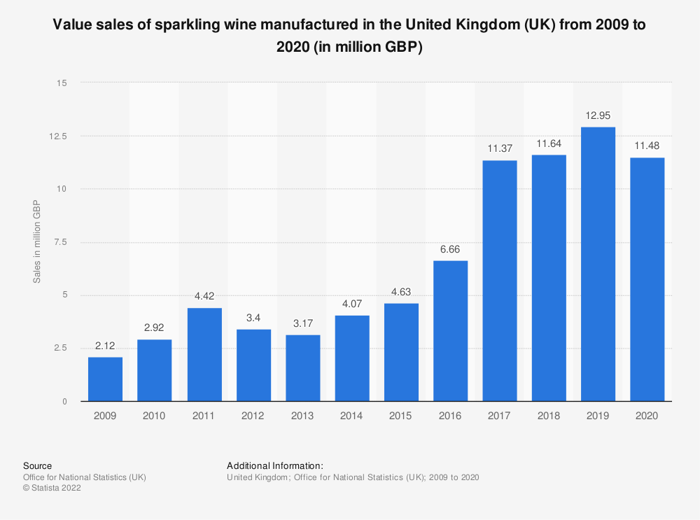 Statistic: Value sales of sparkling wine manufactured in the United Kingdom (UK) from 2009 to 2017 (in million GBP) | Statista
