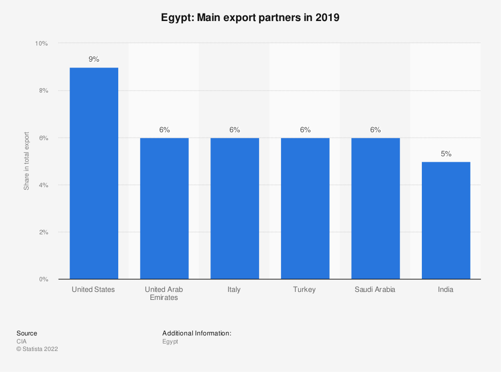 Statistic: Egypt: Main export partners in 2017 | Statista