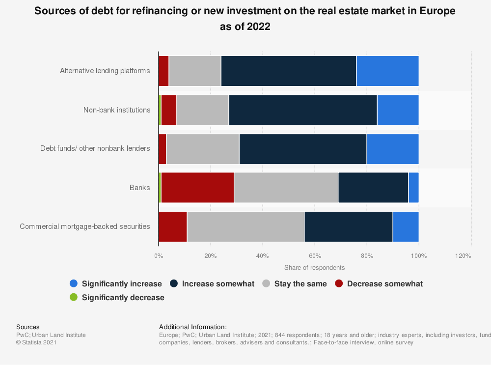 Statistic: Sources of debt for refinancing or new investment on the real estate market in Europe as of 2021 | Statista