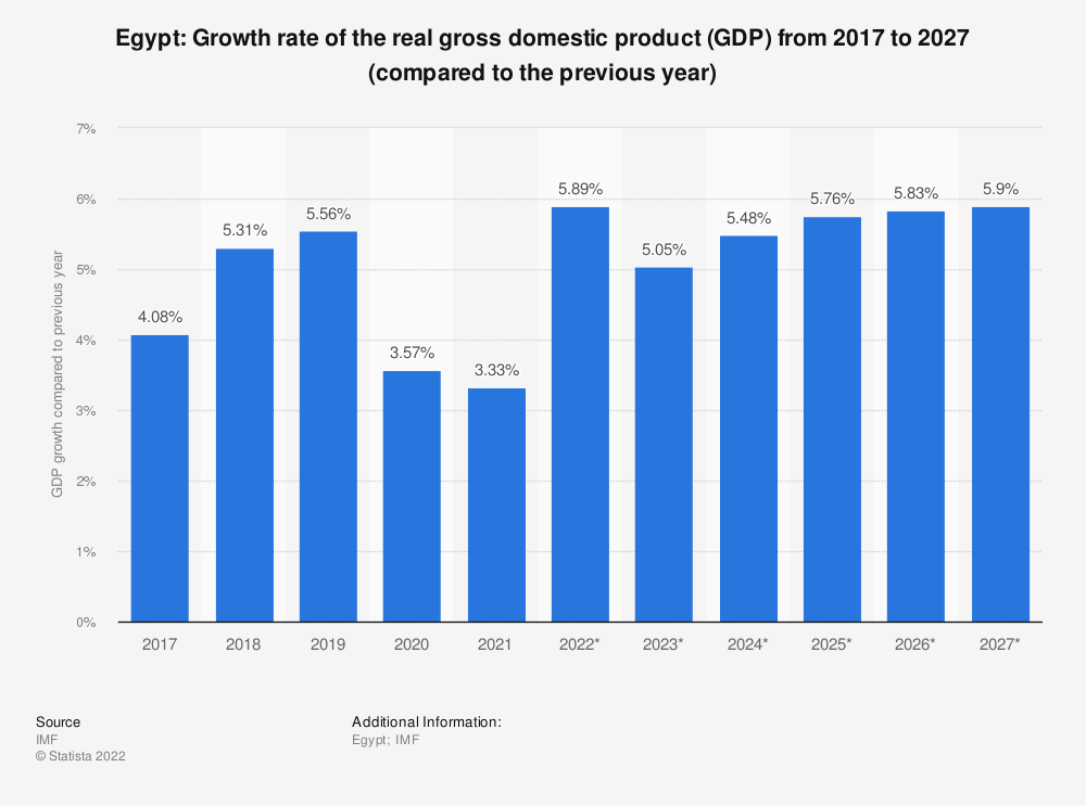 Statistic: Egypt: Growth rate of the real gross domestic product (GDP) from 2012 to 2022 (compared to the previous year) | Statista