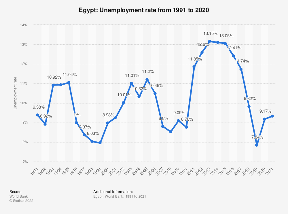 Statistic: Egypt: Unemployment rate from 1999 to 2019 | Statista