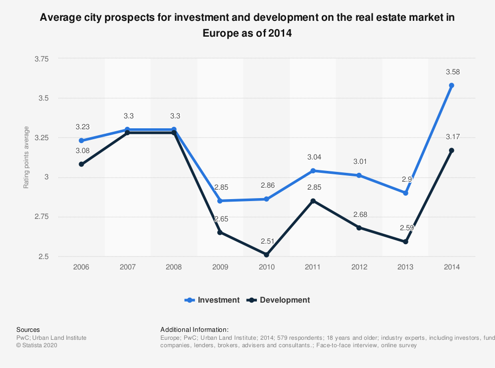 Statistic: Average city prospects for investment and development on the real estate market in Europe as of 2014 | Statista