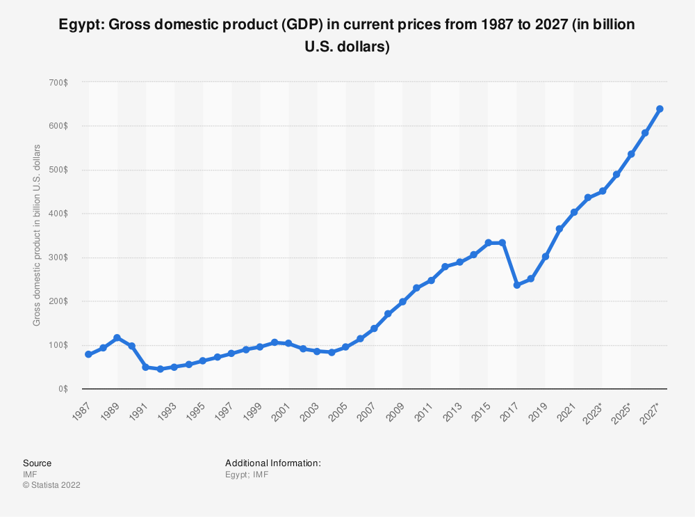 Statistic: Egypt: Gross domestic product (GDP) in current prices from 1984 to 2021 (in billion international dollars) | Statista
