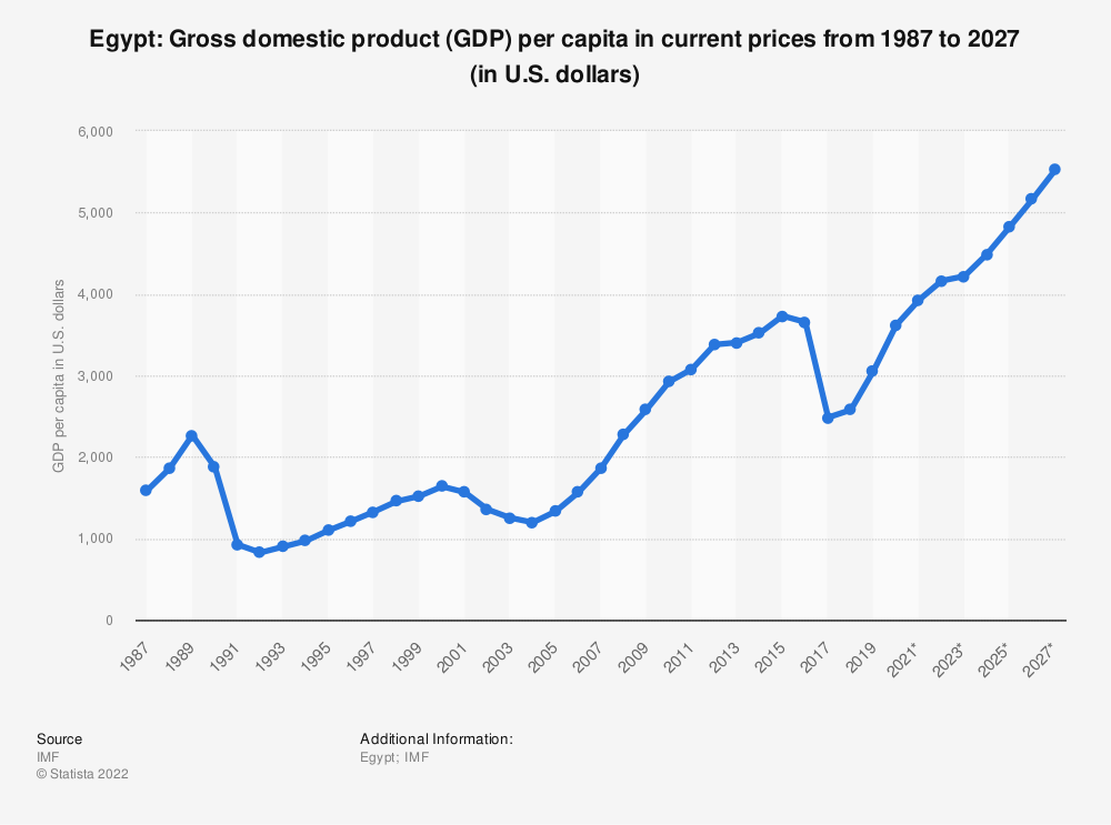 Statistic: Egypt: Gross domestic product (GDP) per capita in current prices from 1984 to 2024 (in U.S. dollars) | Statista