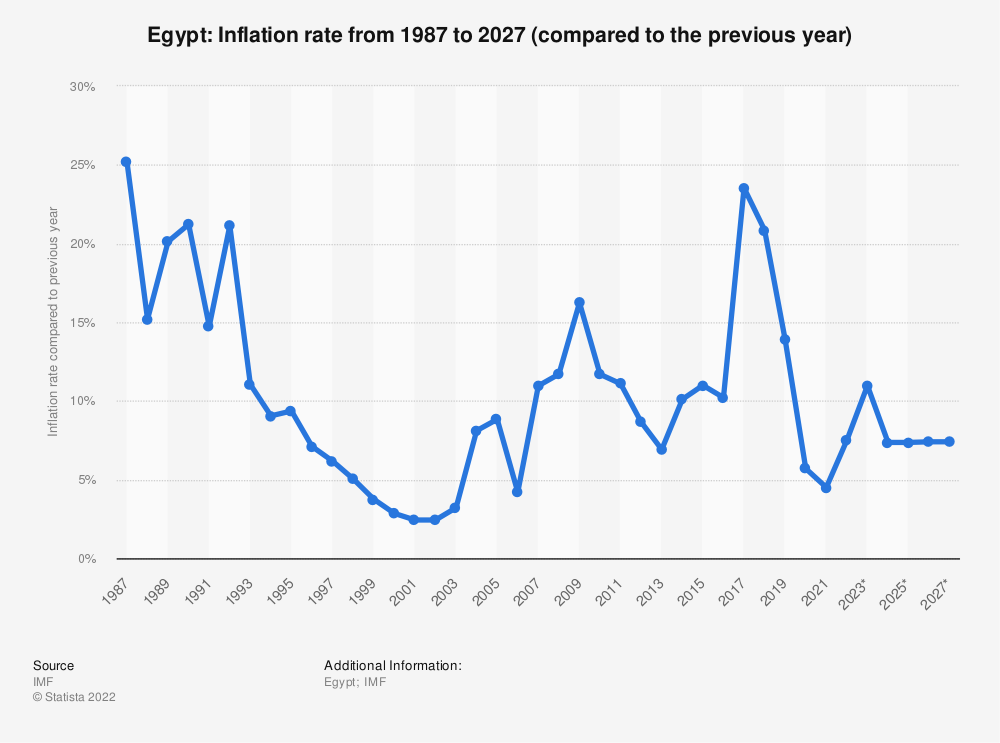 Statistic: Egypt: Inflation rate from 2012 to 2022* (compared to the previous year) | Statista