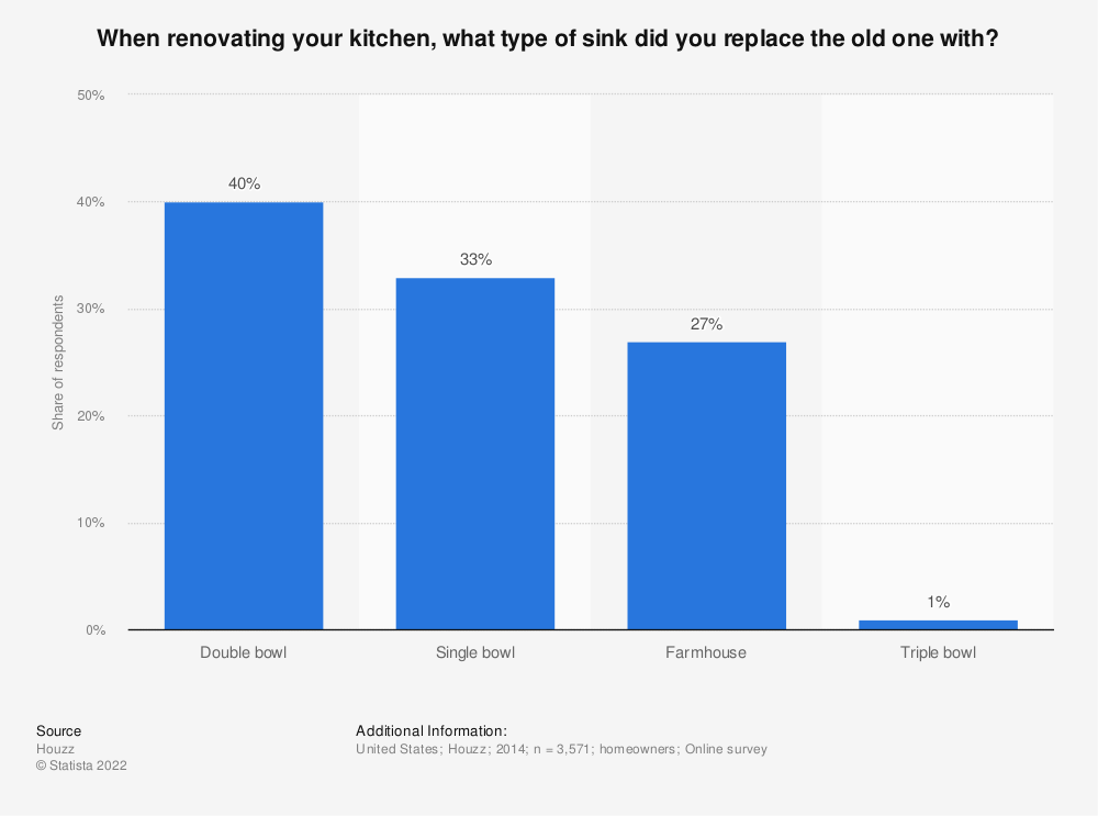 Statistic: When renovating your kitchen, what type of sink did you replace the old one with? | Statista