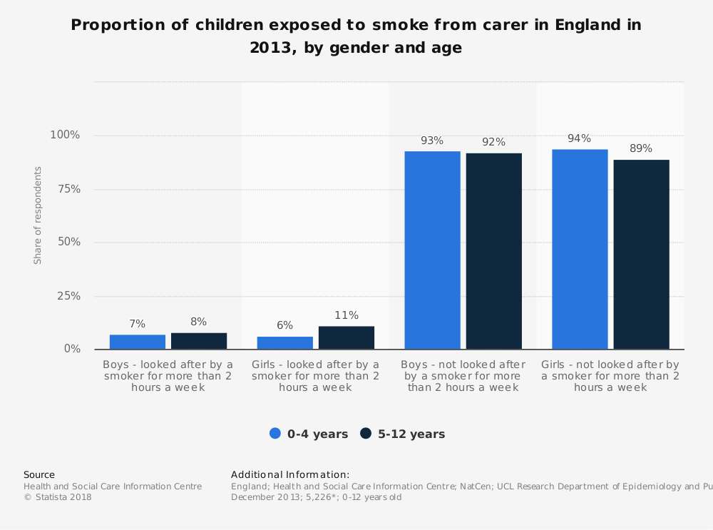 Statistic: Proportion of children exposed to smoke from carer in England in 2013, by gender and age | Statista