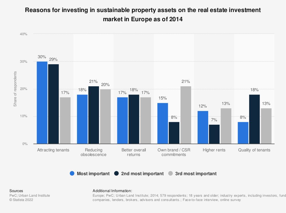Statistic: Reasons for investing in sustainable property assets on the real estate investment market in Europe as of 2014 | Statista