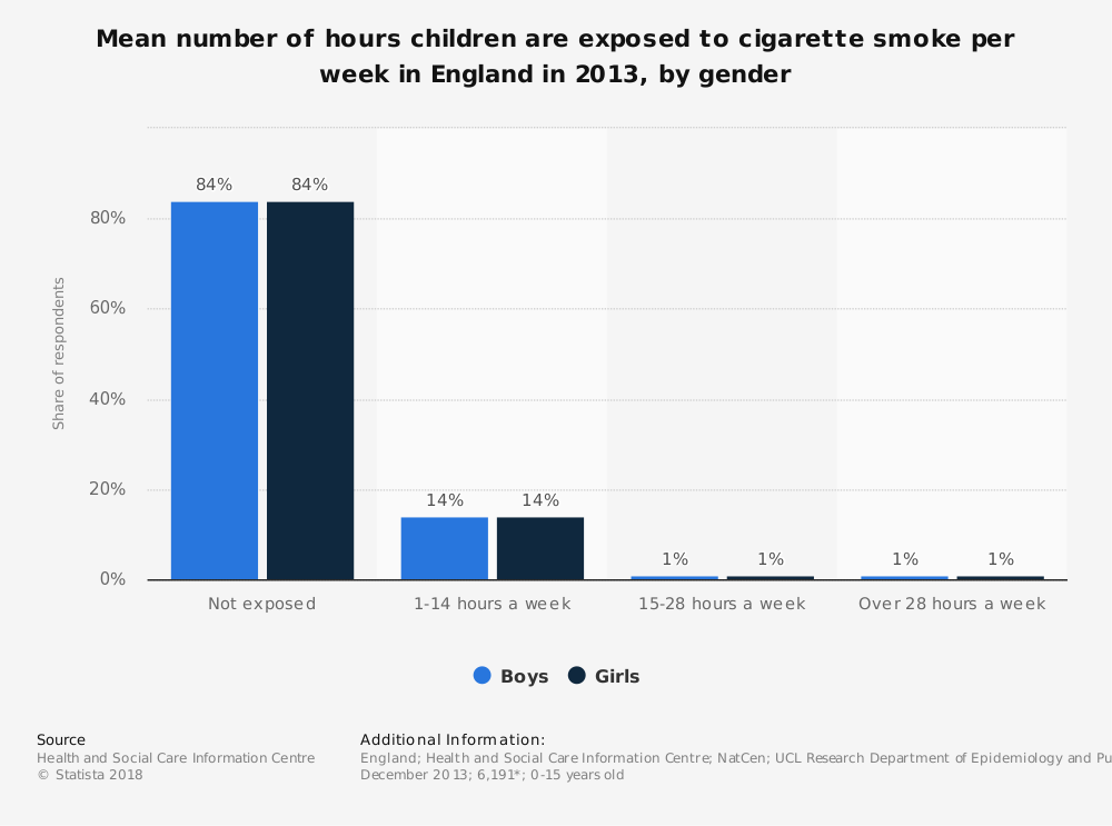 Statistic: Mean number of hours children are exposed to cigarette smoke per week in England in 2013, by gender | Statista