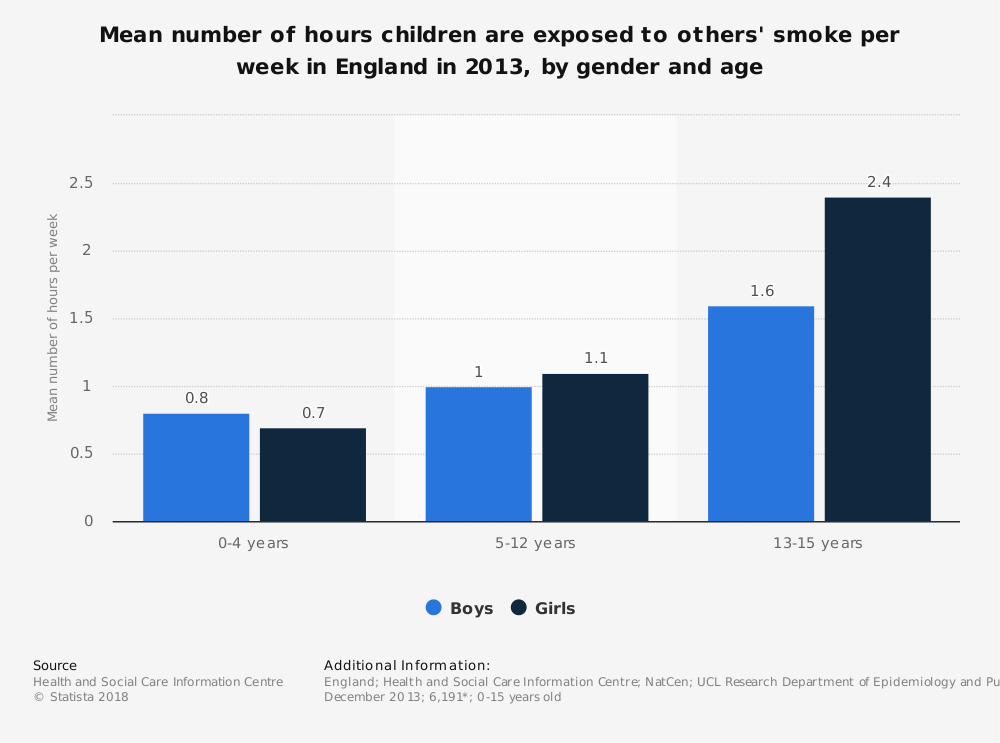 Statistic: Mean number of hours children are exposed to others' smoke per week in England in 2013, by gender and age | Statista
