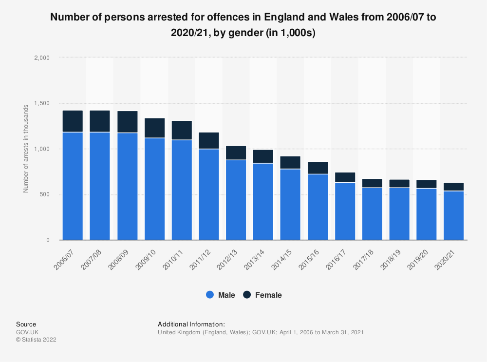 Statistic: Arrests made in England and Wales from 2002/03 to 2018/19, by gender (in 1,000) | Statista