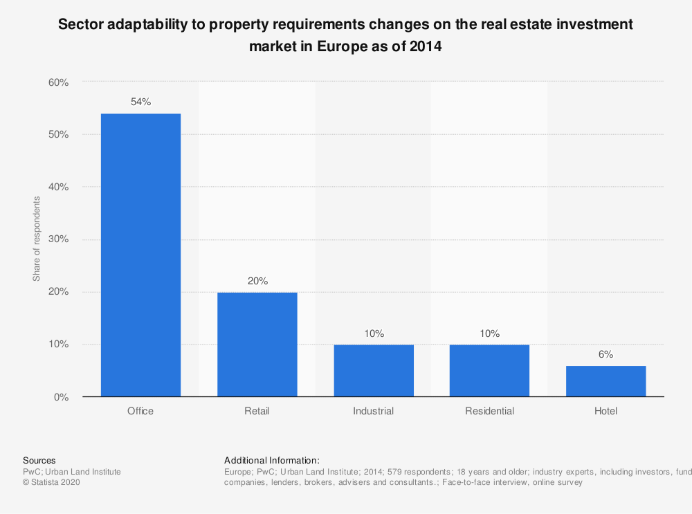 Statistic: Sector adaptability to property requirements changes on the real estate investment market in Europe as of 2014 | Statista