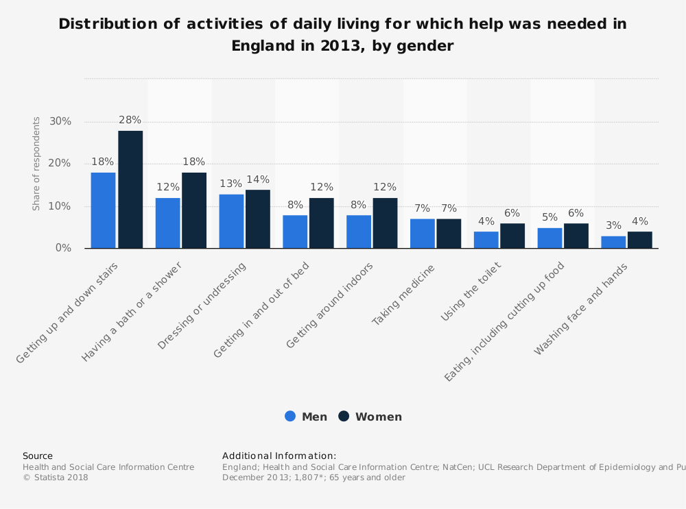 Statistic: Distribution of activities of daily living for which help was needed in England in 2013, by gender  | Statista
