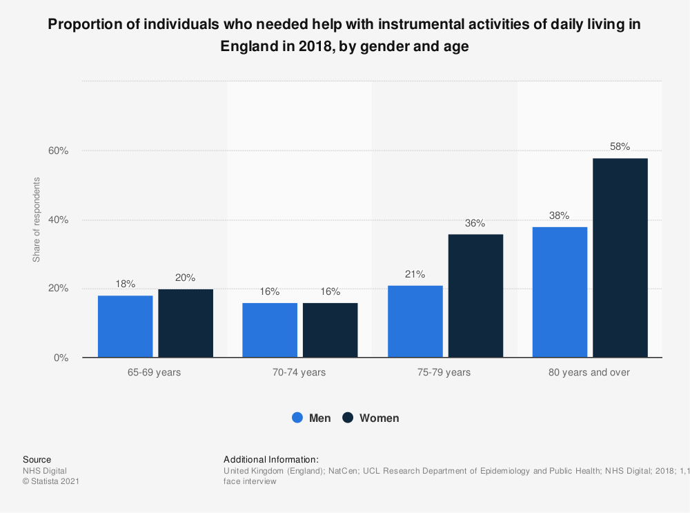 Statistic: Proportion of individuals who needed help with instrumental activities of daily living in England in 2017, by gender and age | Statista